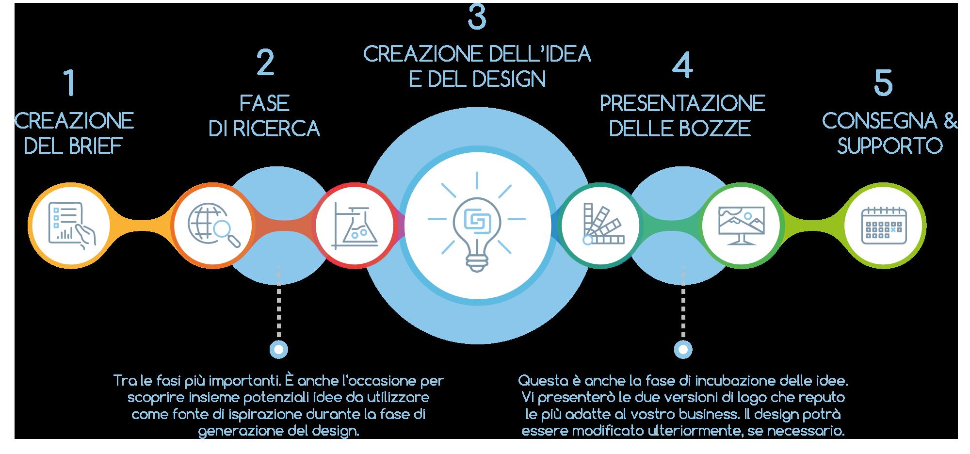 Processo logo design - startup design pro