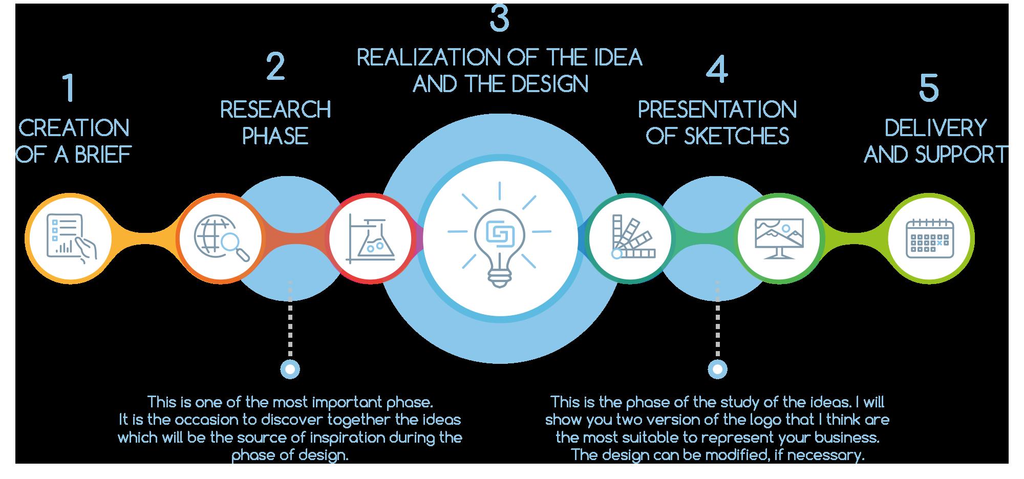 identity design workflow