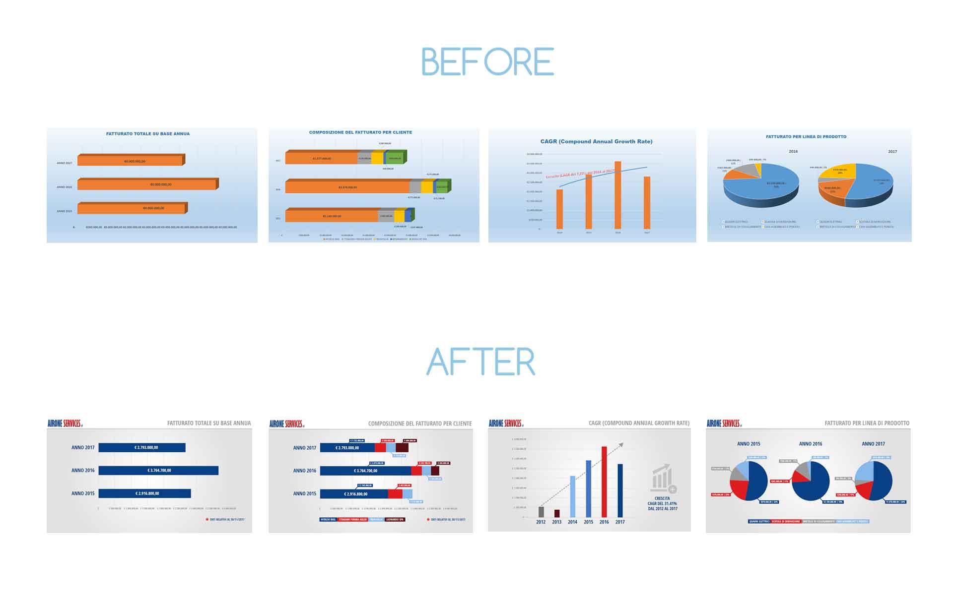 design e sistemazione grafici excel