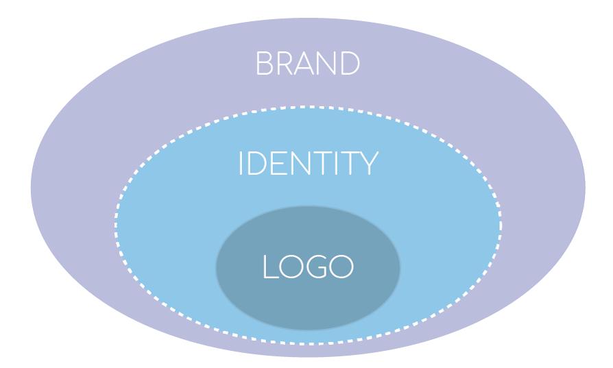che cosa fa un freelance Identity Designer?